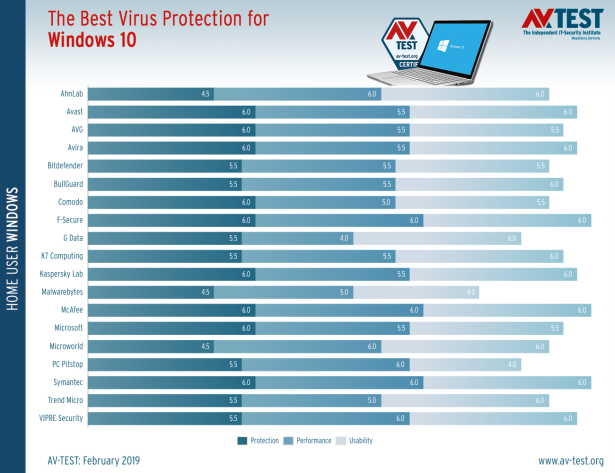 best-windows-10-antivirus-for-home-users-february-2019-1