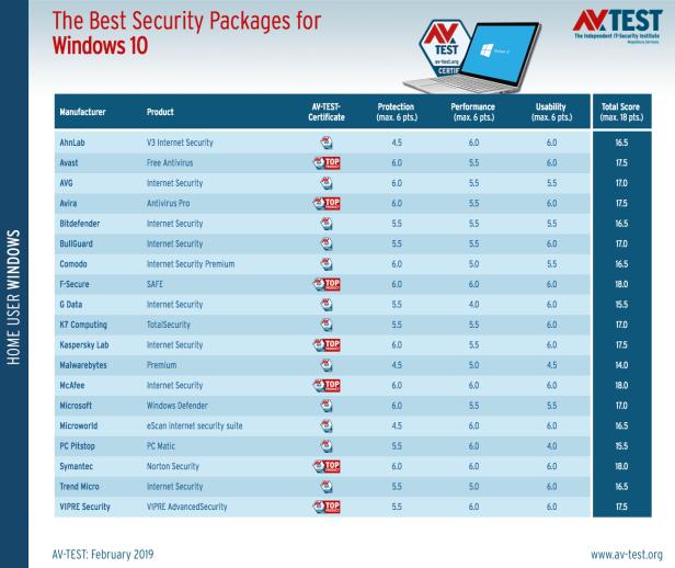 best-windows-10-antivirus-for-home-users-february-2019-2