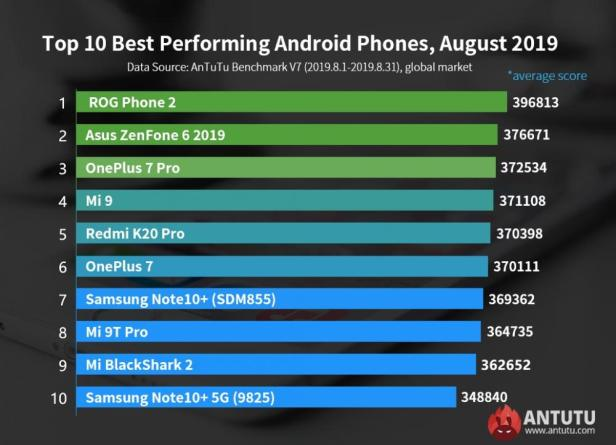 AnTuTu-Global-Top-10-Smartphonegreece.jpg