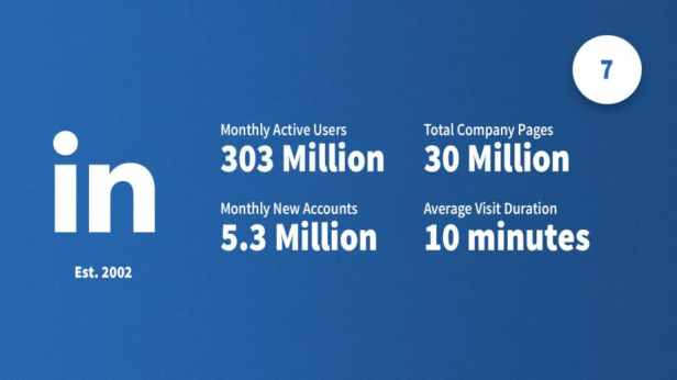 social-media-statistics-2019-linkedin-Smartphonegreece