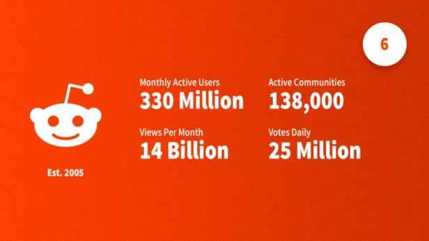 social-media-statistics-2019-reddit-Smartphonegreece