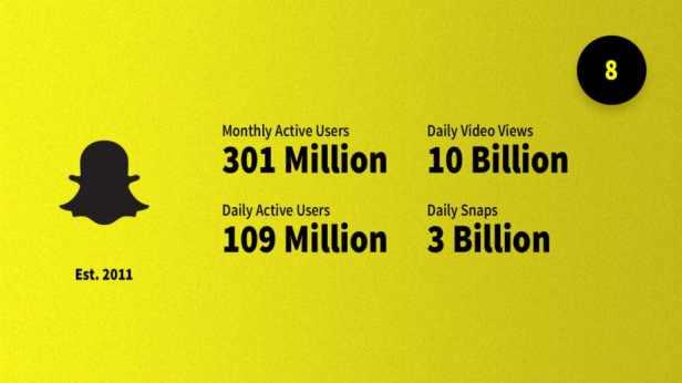 social-media-statistics-2019-snapchat-Smartphonegreece