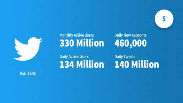 social-media-statistics-2019-twitter-Smartphonegreece.jpg