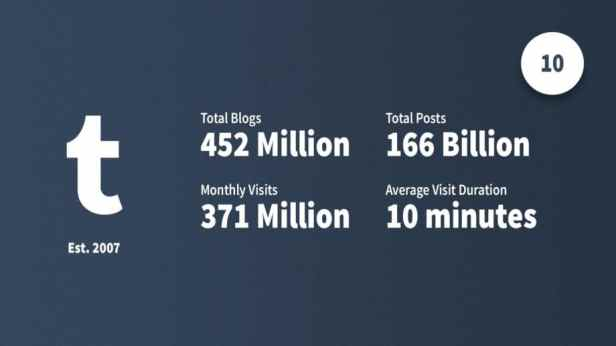 social-media-statistics-tumblr-Smartphonegreece