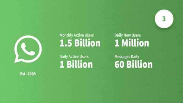 social-media-statistics-whatsapp-Smartphonegreece