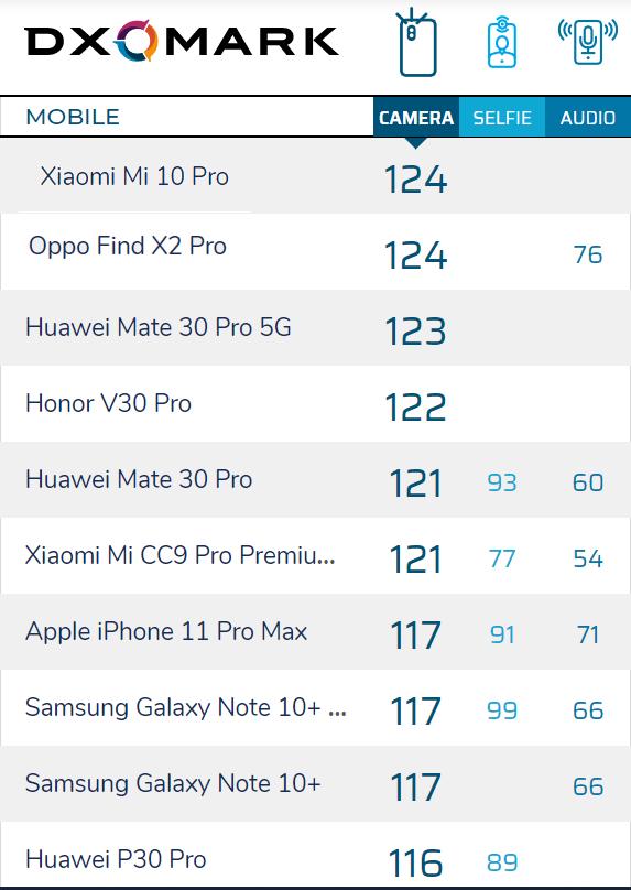 dxomark Smartphonegreece 1