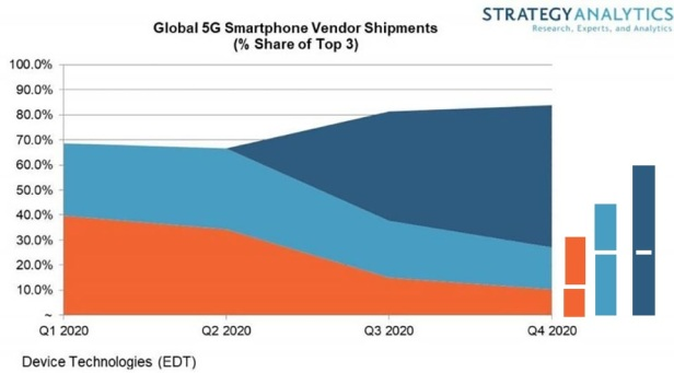 Report-Apple-will-lead-5G-smartphone-sales-by-2020 (1)