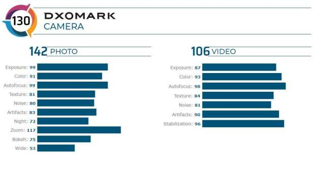 2020-08-11-20_02_29-Xiaomi-Mi-10-Ultra-Camera-review-DXOMARK (1)