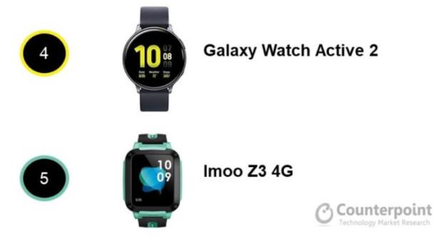 top Watches Smartphonegreece 2
