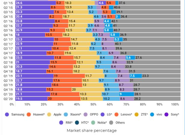 Market-share-Percentage-Smartphonegreece