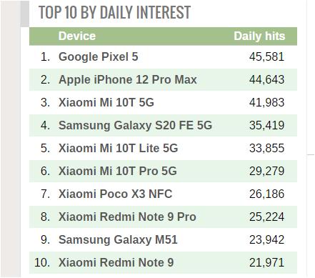 top-10-Smartphonegreece