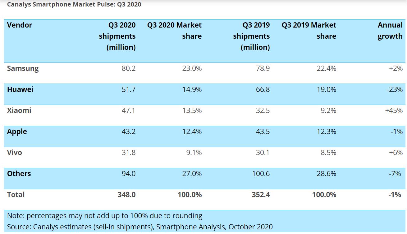 Canalys Smartphones market Smartphonegreece 1 (1)