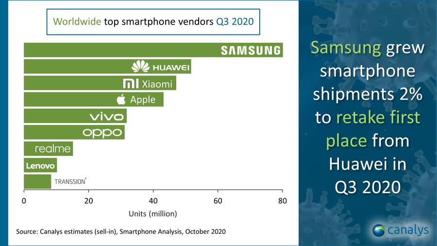 Canalys Smartphones market Smartphonegreece 1 (2)