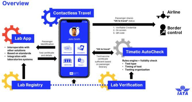 iata-travel-pass-Smartphonegreece