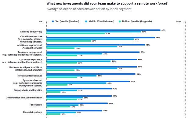 it-remote-work-support-pwc-qualtrics