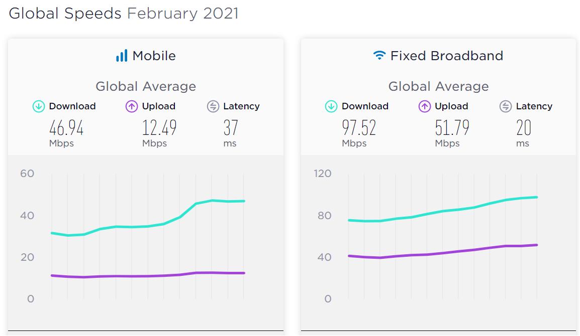 global-speed-Smartphonegreece
