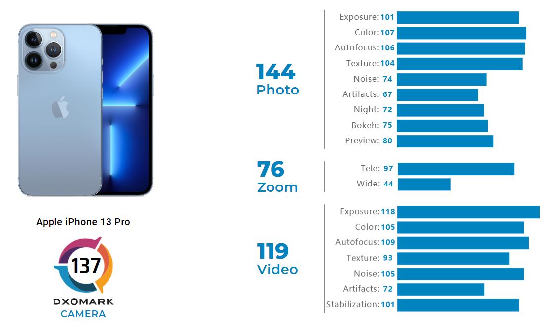 Apple iPhone 13 Pro-Dxomark-Smartphonegreece (1)
