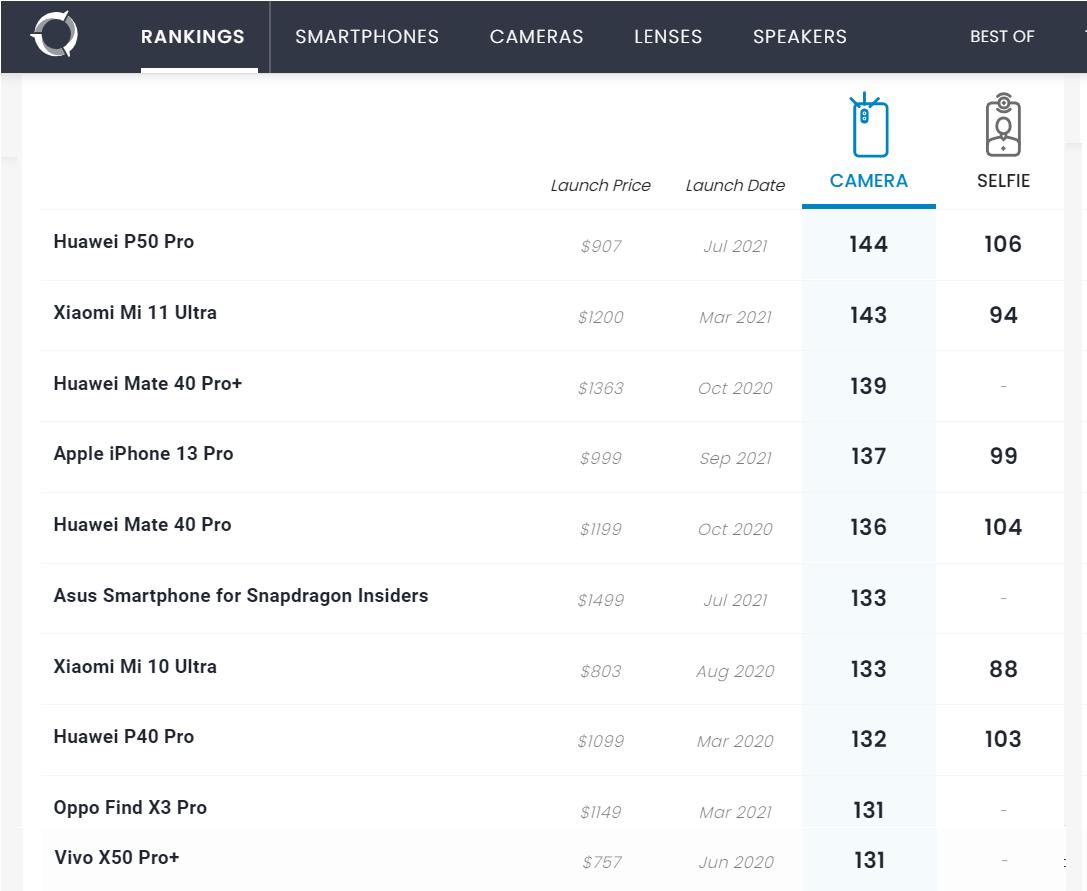 Apple iPhone 13 Pro-Dxomark-Smartphonegreece (4)